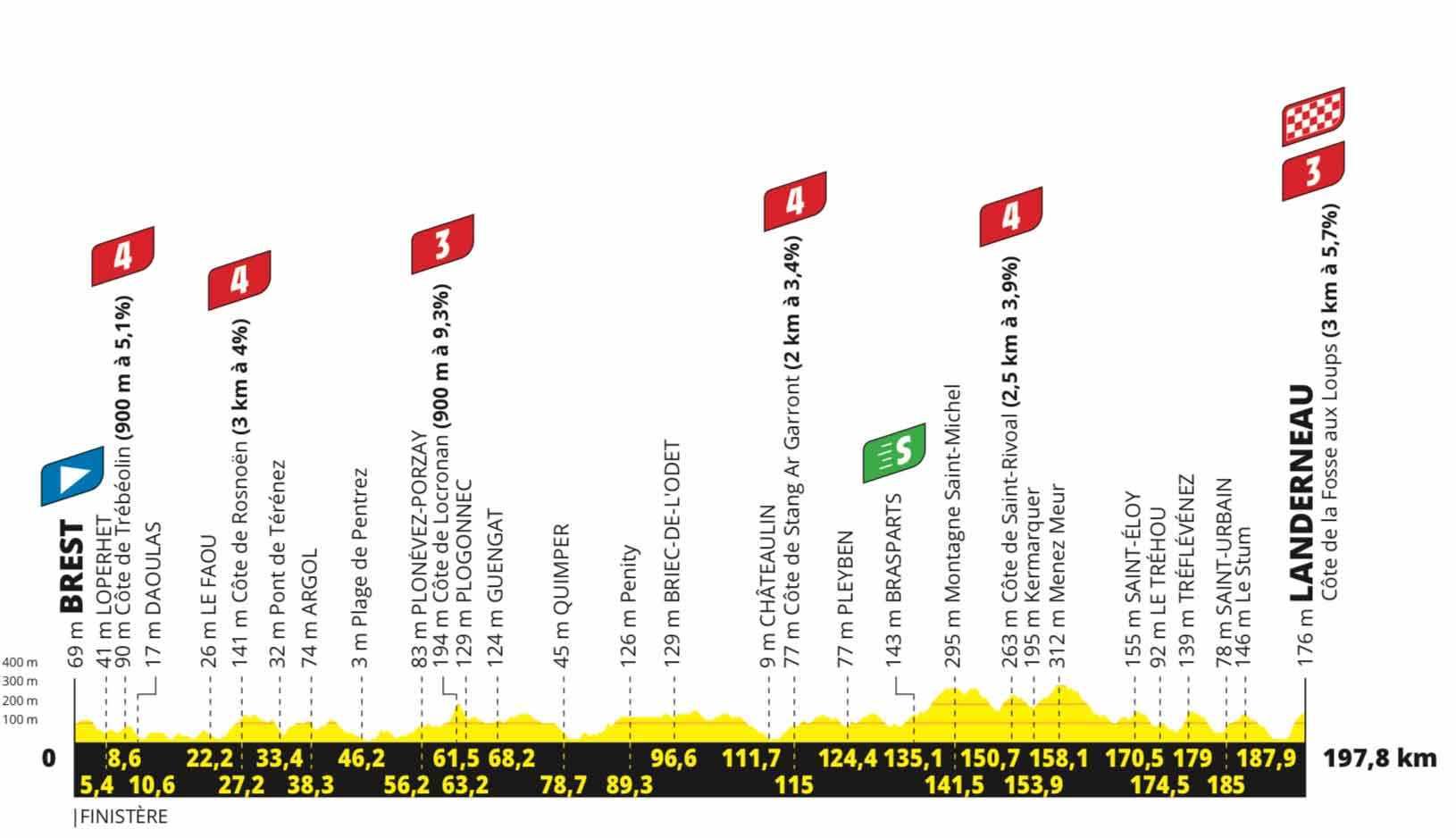 Profil der 1. Etappe der Tour de France 2021