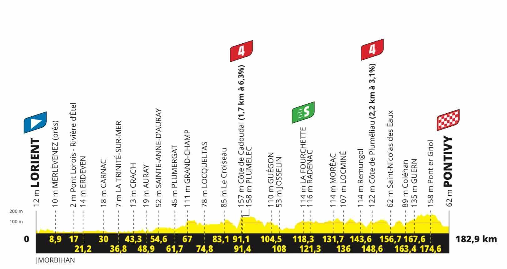 Profil der 3. Etappe der Tour de France 2021