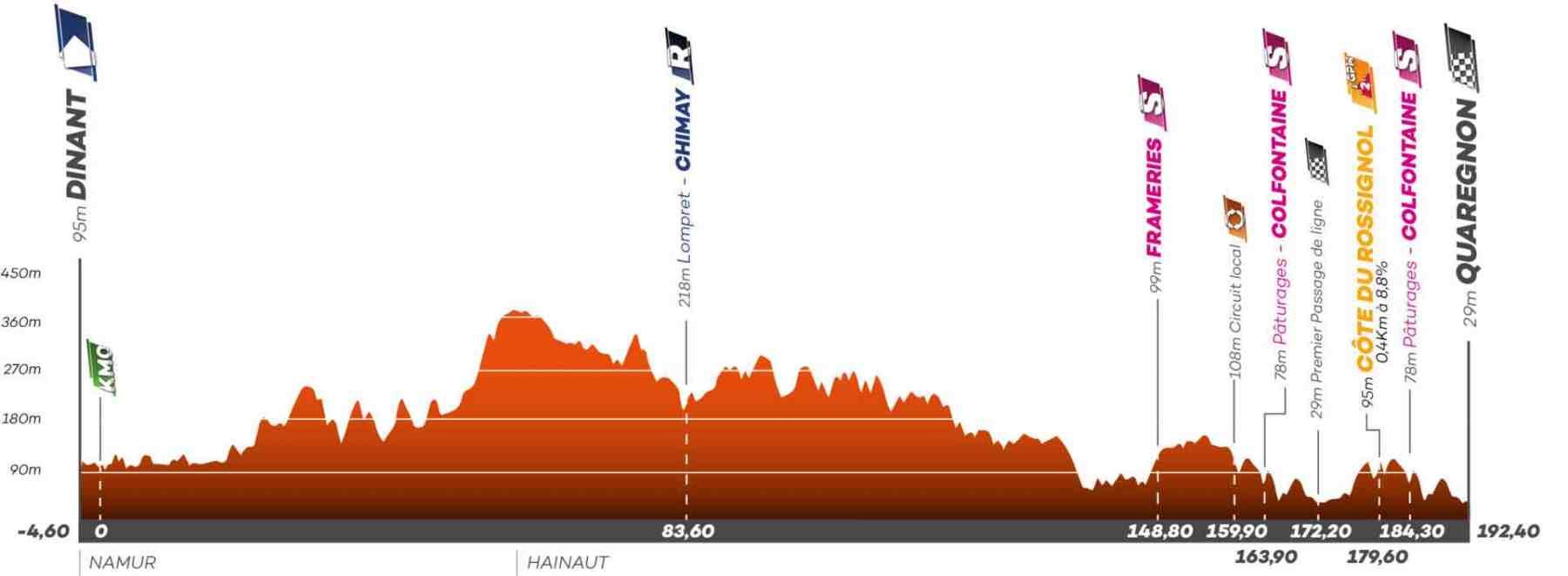 Die Etappen der Tour de Wallonie 2021