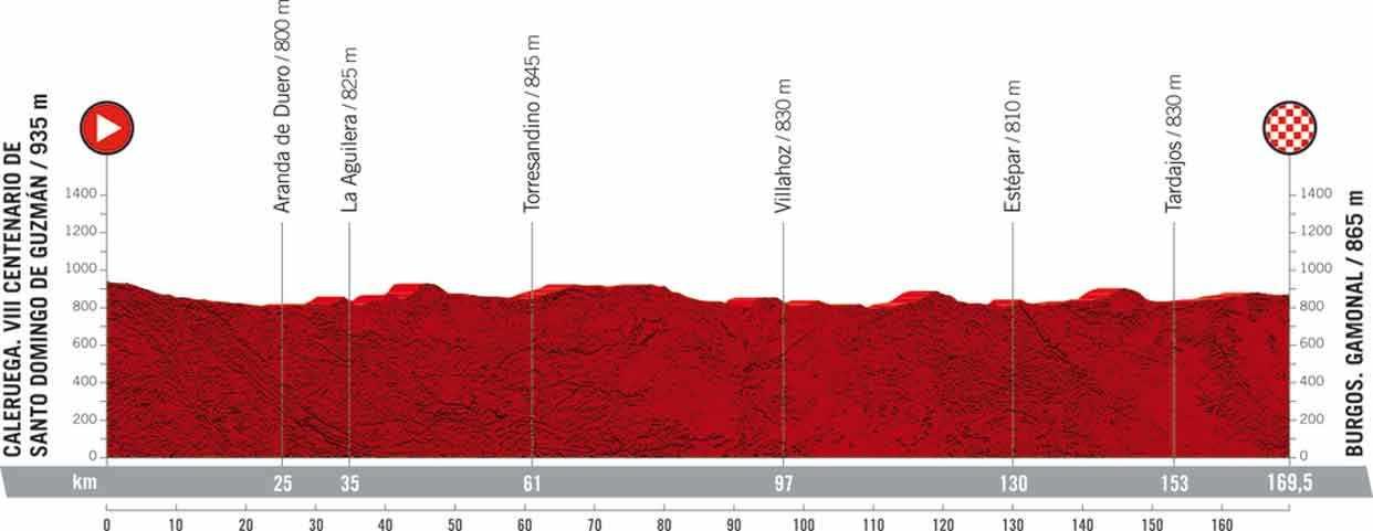 Die 2. Etappe der Vuelta 2021