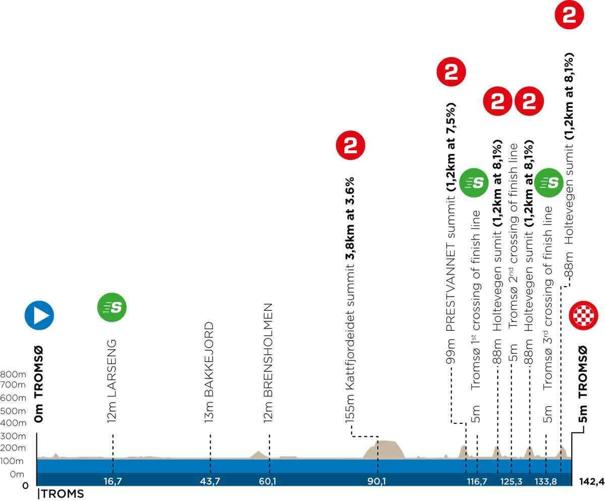 Profil der 1. Etappe des Arctic Race of Norway 2021