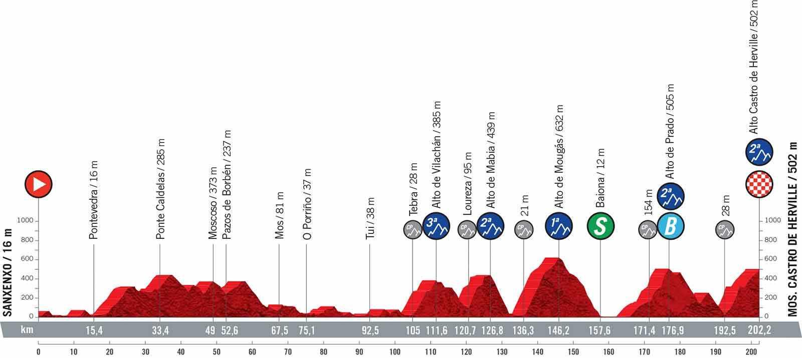 Die weiteren Etappen der Vuelta 2021
