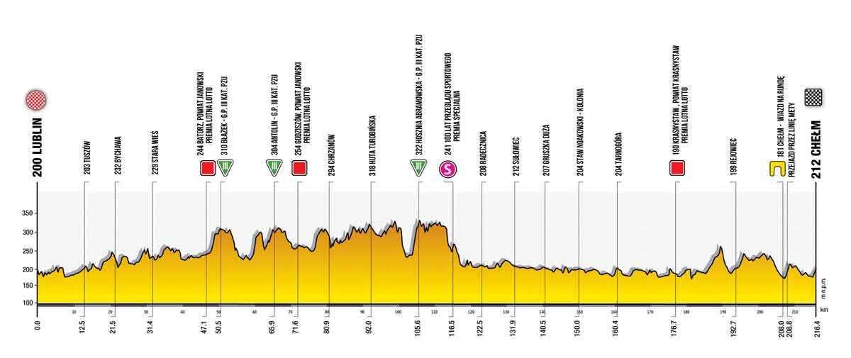 Profil der 1. Etappe der Tour de Pologne 2021