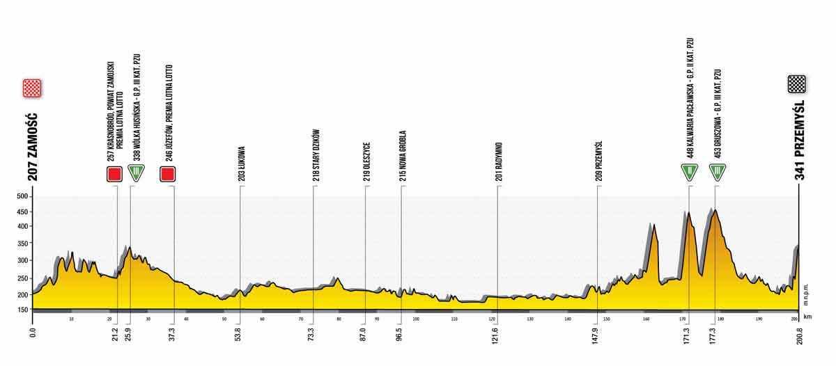 Profil der 2. Etappe der Tour de Pologne 2021