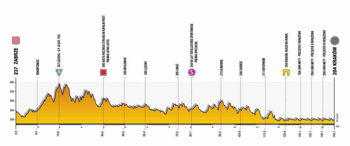 Profil der 7. Etappe der Tour de Pologne 2021