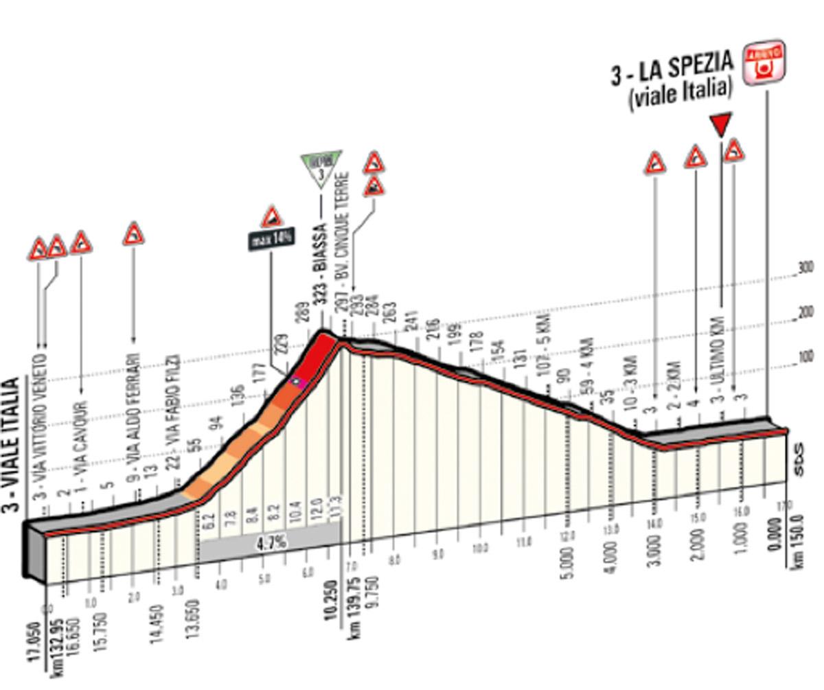 Profil der 17 km langen Schlussrunde