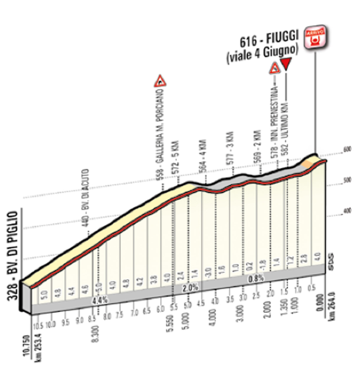 Profil letzte 10 km 7. Etappe