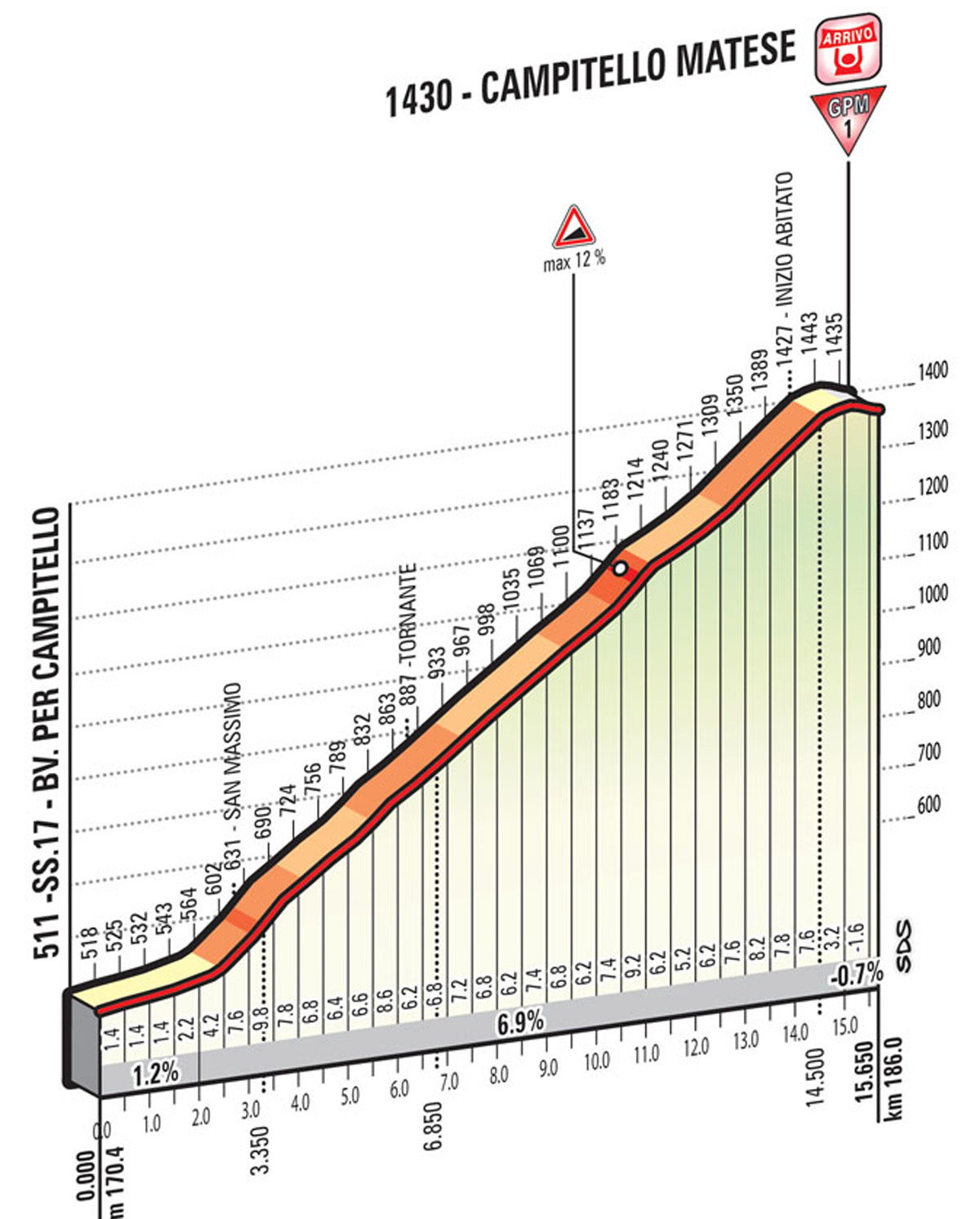 Profil Schlussanstieg Etappe 8 Giro 2015