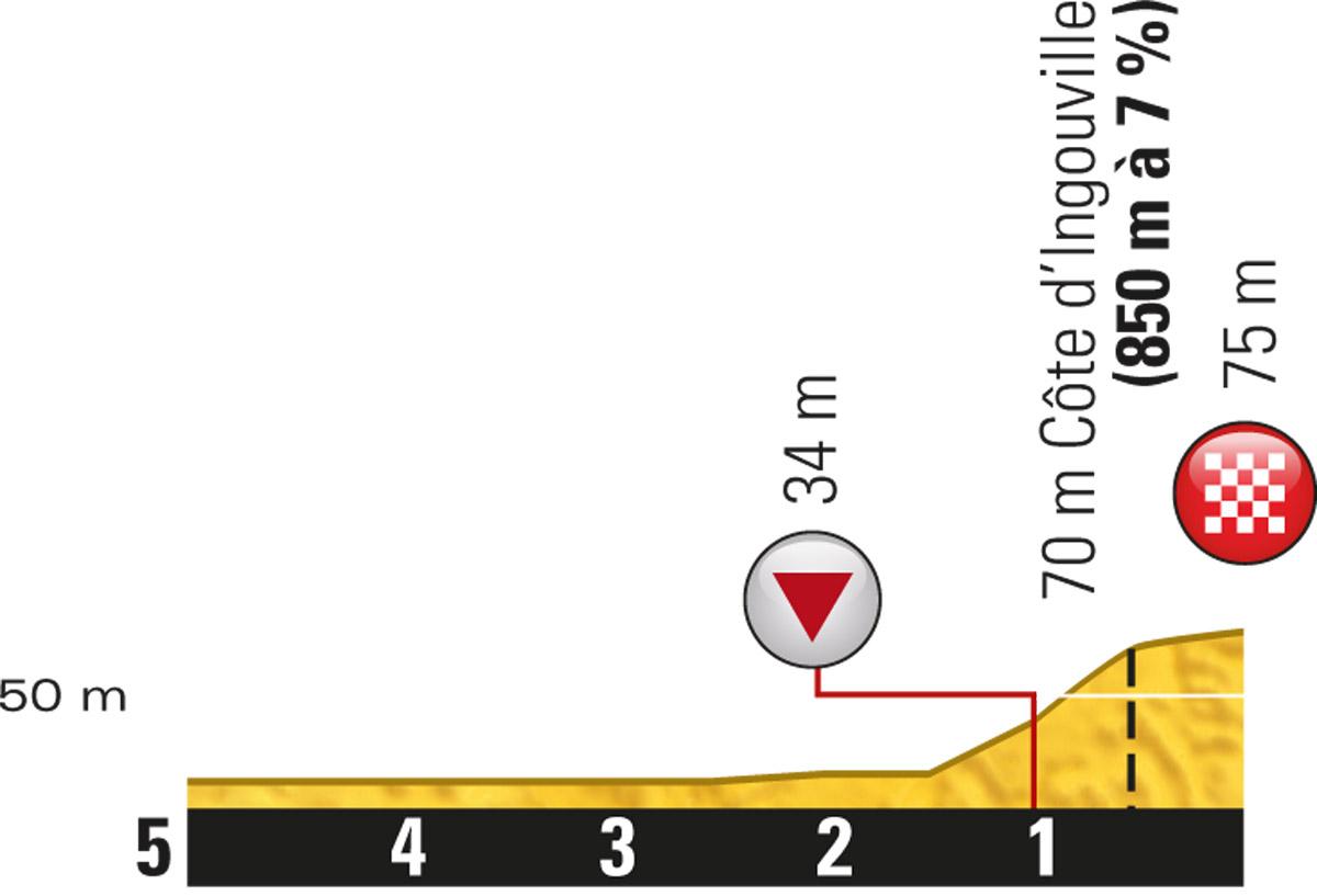Profil letzte 5 km Etappe 6