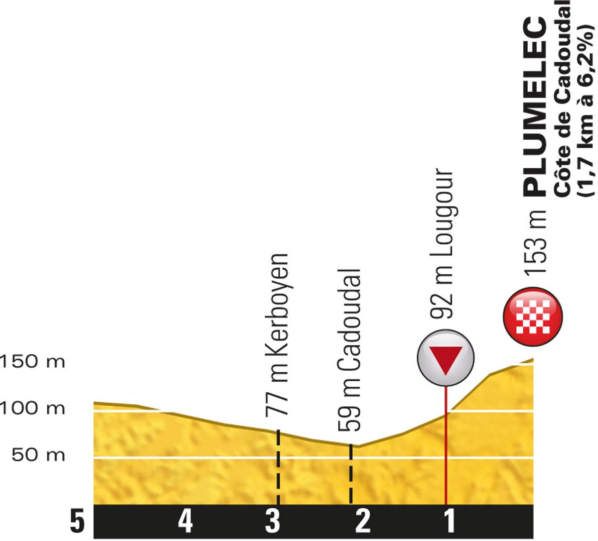 Profil letzte 5 Km Etappe 9