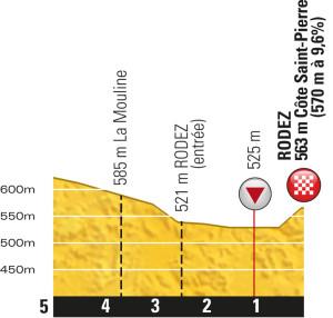Profil der letzten 5 km der Etappe