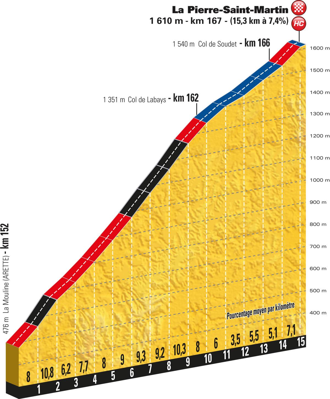 Schlussanstieg nach  La Pierre-Saint-Martin