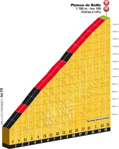 Profil Plateau de Beille