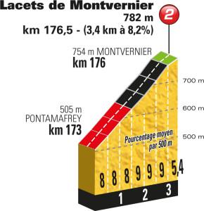 Profil Lacets de Montvenier