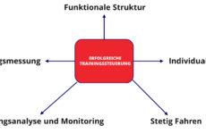 Faktoren der Trainingssteuerung