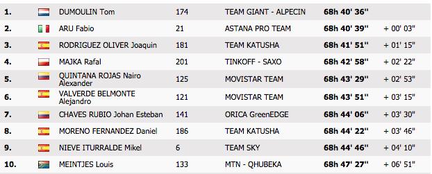 Die Top10 nach der 17. Etappe