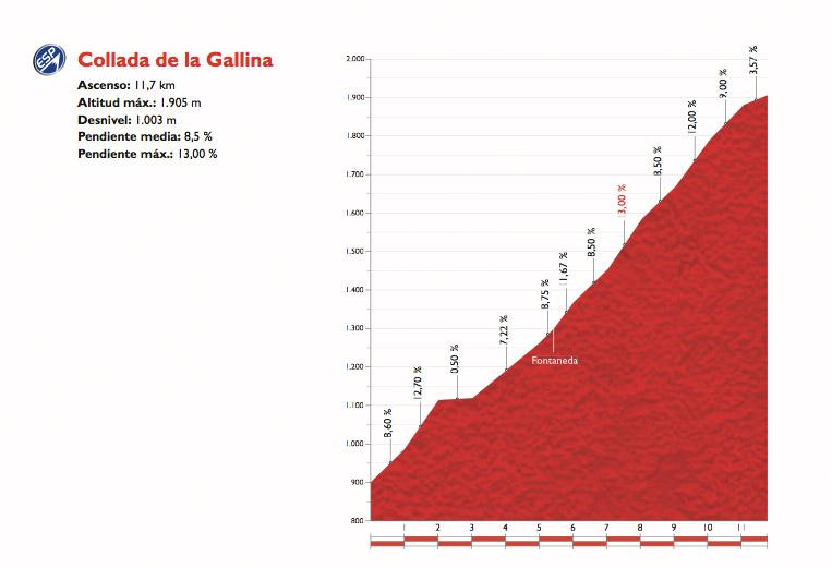 Profil Coll de la Gallina