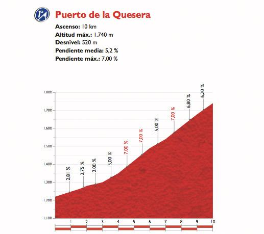 Profil des Puerto de la Quesera
