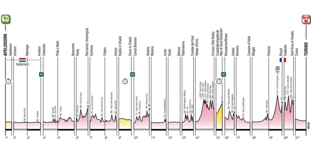 Etappen Giro 2016