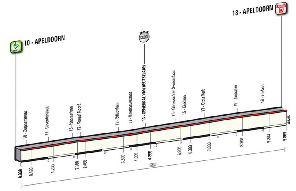 Profil Etappe 1 Giro 2016