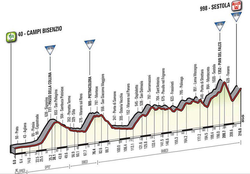 Profil Etappe 10 Giro 2016