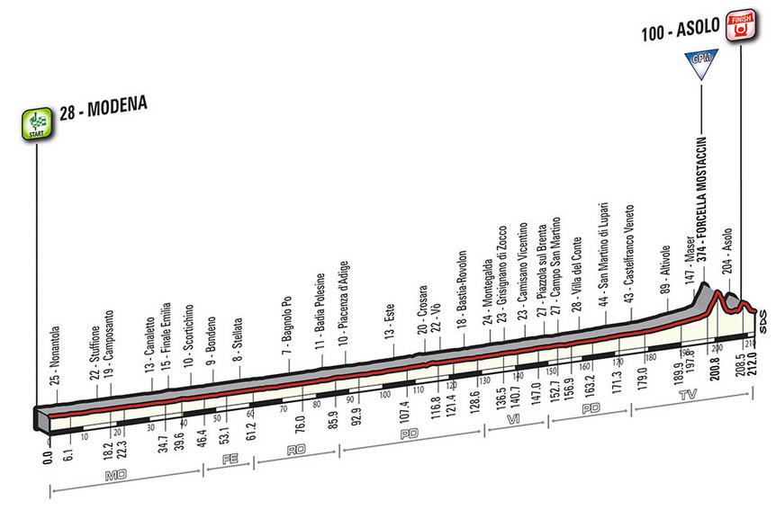 Profil Etappe 11 Giro 2016
