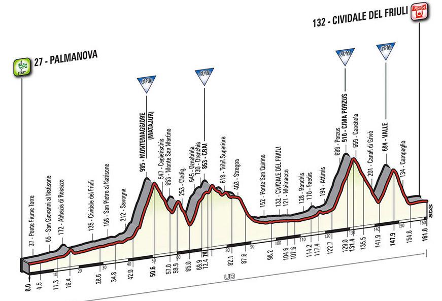 Profil Etappe 13 Giro 2016