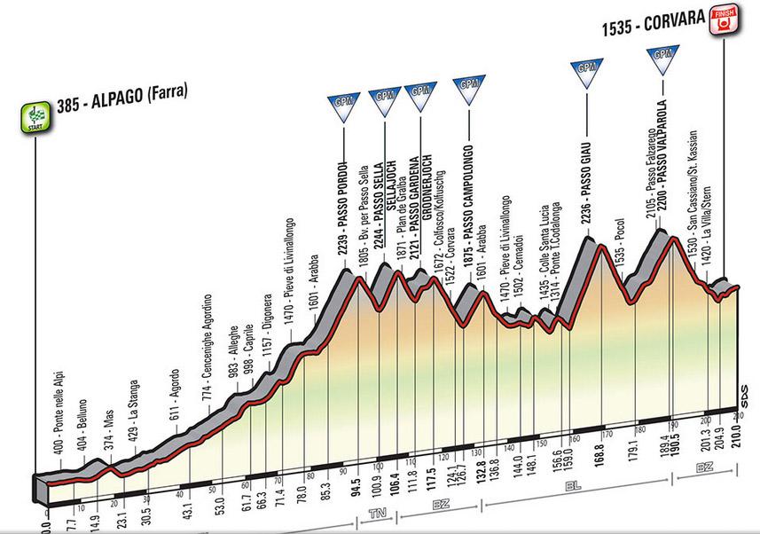 Profil Etappe 14 Giro 2016