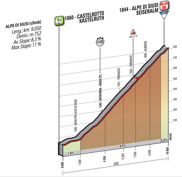 Profil Etappe 15 Giro 2016