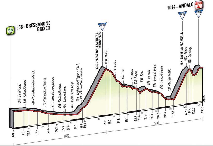 Profil Etappe 16 Giro 2016
