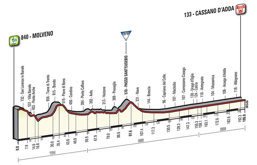Profil Etappe 17 Giro 2016