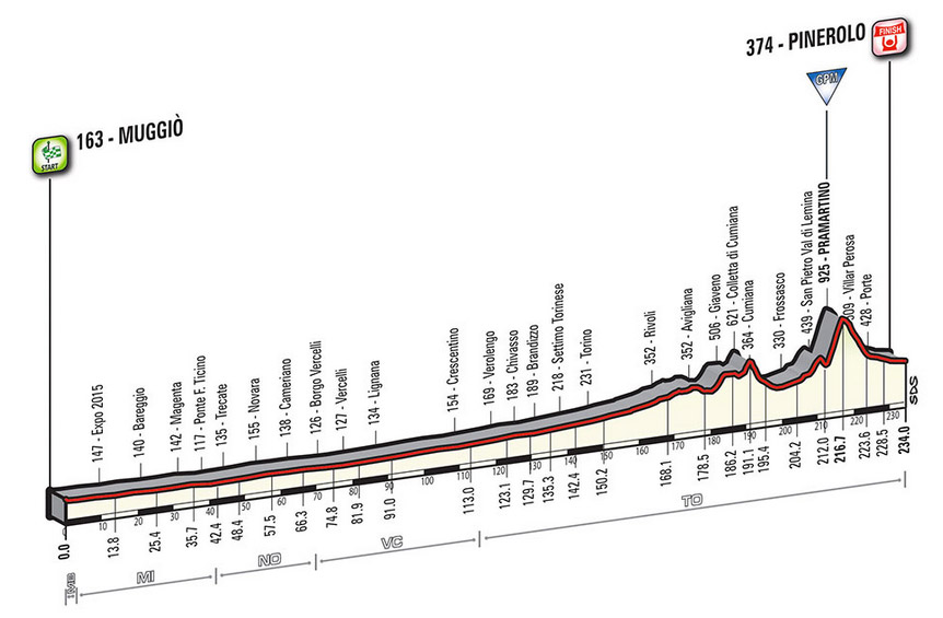 Profil Etappe 18 Giro 2016