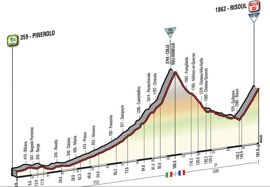Profil Etappe 19 Giro 2016