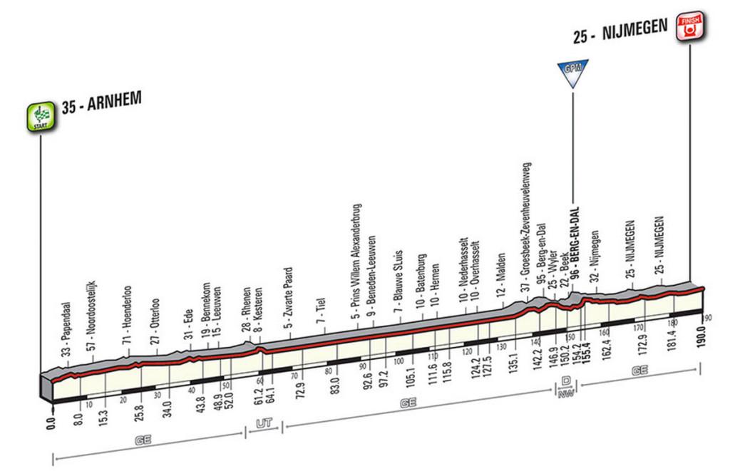 Profil Etappe 2 Giro 2016