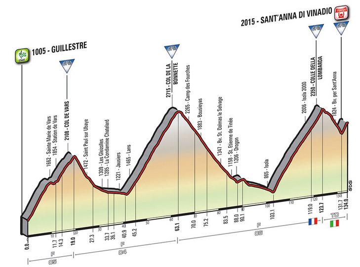 Profil Etappe 20 Giro 2016