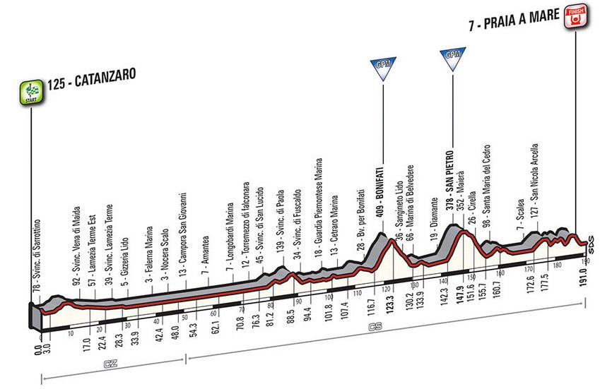 Profil Etappe 4 Giro 2016