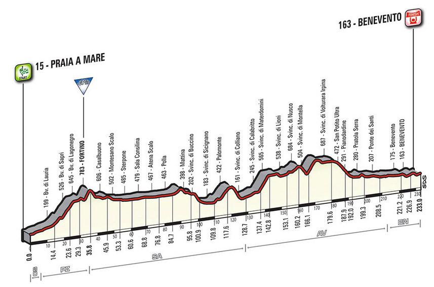 Profil Etappe 5 Giro 2016