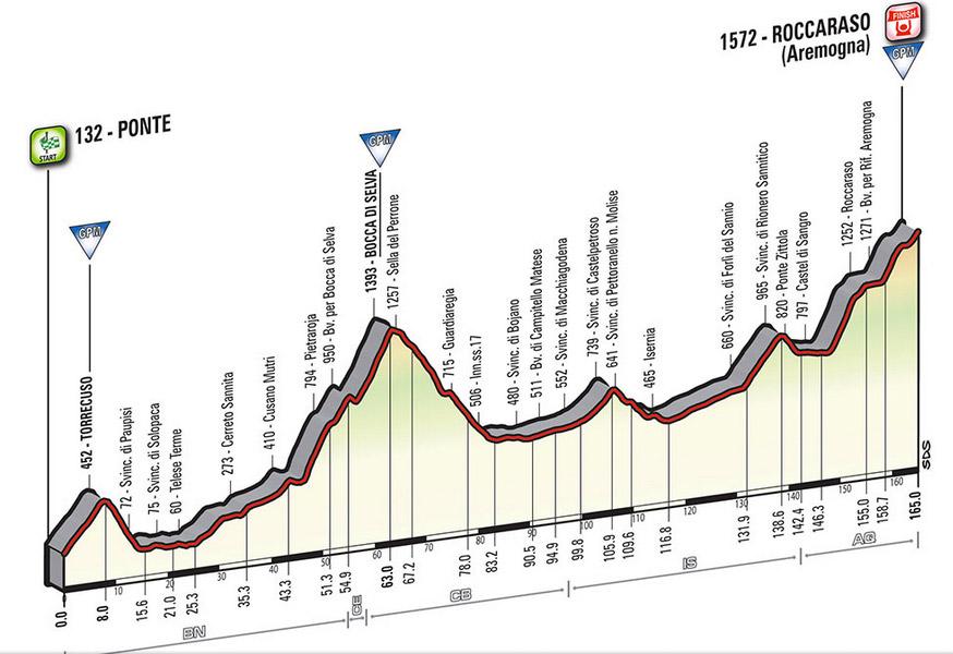 Profil Etappe 6 Giro 2016