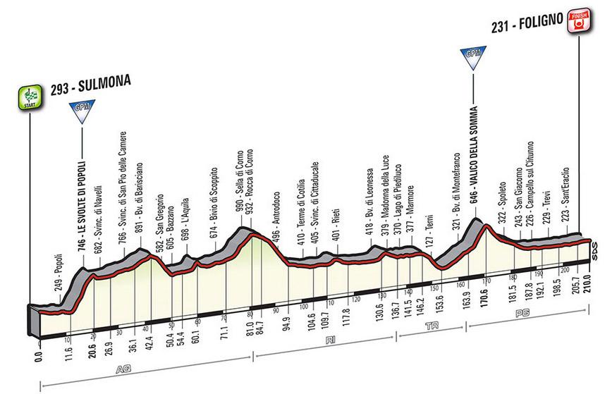 Profil Etappe 7 Giro 2016