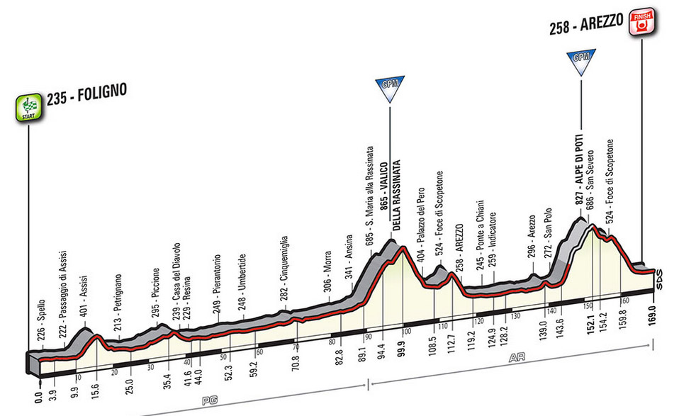Profil Etappe 8 Giro 2016