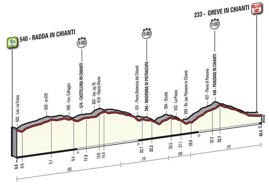 Profil Etappe 9 Giro 2016