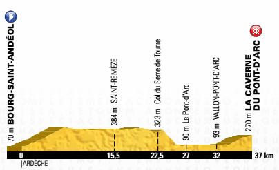 Profil 13. Etappe – 37 km Einzelzeitfahren