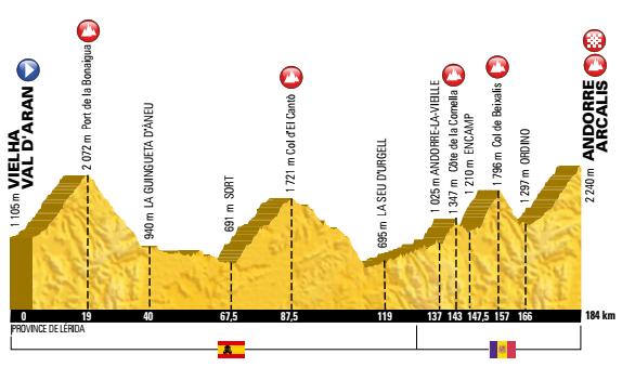 tour etappen