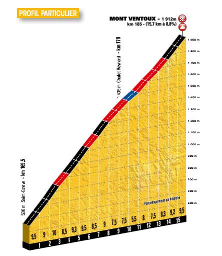 Profil Mont Ventoux