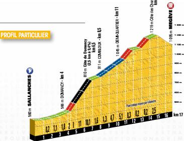 Profil der 18. Etappe – 17 km Zeitfahren