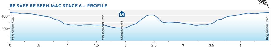 Profil 6. Etappe Santos Tour Down Under 2016