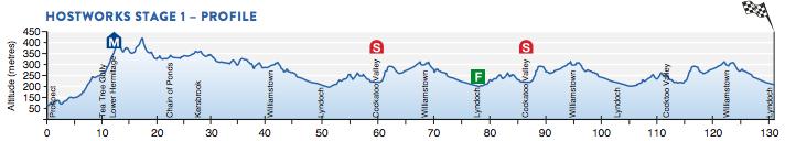 Profil 1. Etappe Santos Tour Down Under 2016