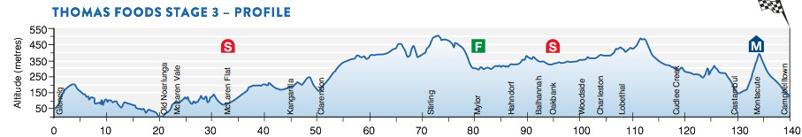 Profil 3. Etappe Santos Tour Down Under 2016
