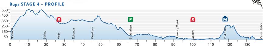 Profil 4. Etappe Santos Tour Down Under 2016