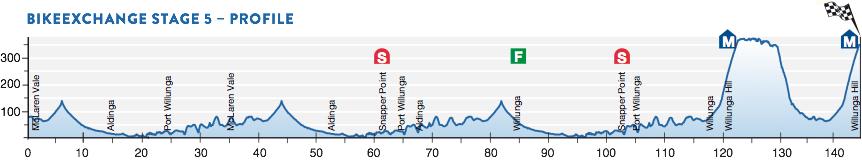 Profil 5. Etappe Santos Tour Down Under 2016